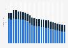 Beschäftigte im Bereich Telekommunikation in Deutschland bis 2018