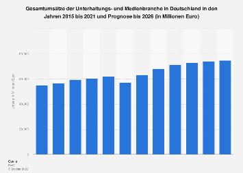 Umsätze der Unterhaltungs- und Medienbranche in Deutschland von 2013 bis 2022
