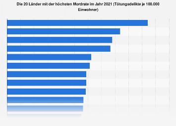 Länder mit den meisten Mordfällen pro 100.000 Einwohner bis 2016