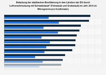 Belastung der Bevölkerung in Ländern der EU durch Feinstaub und Grobstaub 2017