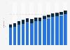 Pro-Kopf-Ausgaben für Arzneimittel in Deutschland 1999-2012
