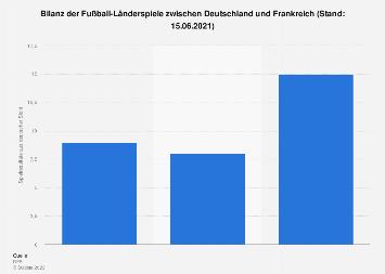 Bilanz der Fußball-Länderspiele zwischen Deutschland und Frankreich bis 2016