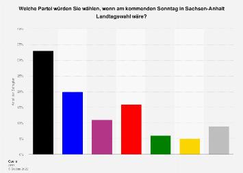 Sonntagsfrage zur Landtagswahl in Sachsen-Anhalt 2018