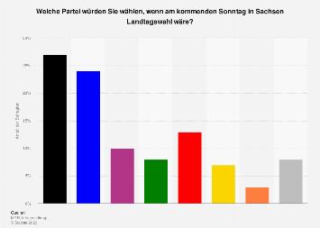 Sonntagsfrage zur Landtagswahl in Sachsen 2019