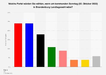 Sonntagsfrage zur Landtagswahl in Brandenburg 2019