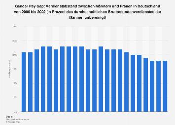 Verdienstabstand zwischen Männern und Frauen (Gender Pay Gap) in Deutschland bis 2017