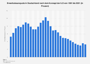Erwerbslosenquote in Deutschland bis 2018