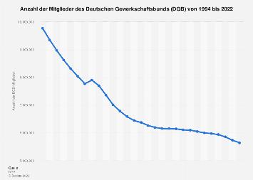 Anzahl der Mitglieder des DGB bis 2018