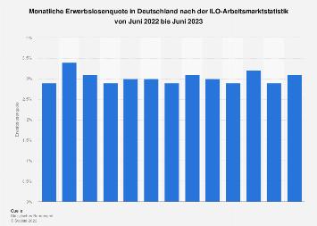 Monatliche Erwerbslosenquote in Deutschland nach ILO bis Mai 2018