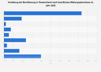 Bildungsstand - Bevölkerung in Deutschland nach beruflichem Bildungsabschluss 2015