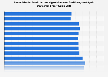 Neu abgeschlossene Ausbildungsverträge in Deutschland bis 2018