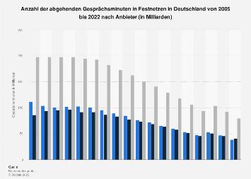 Gesprächsminuten in Festnetzen in Deutschland bis 2017