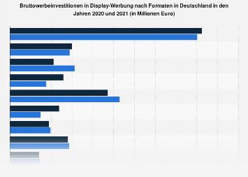Brutto-Werbeinvestitionen von Online-Werbeformaten in Deutschland bis 2018