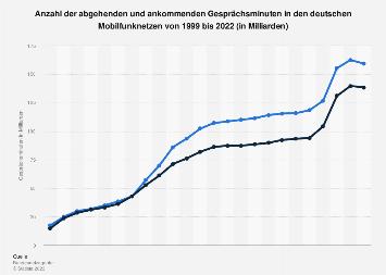 Gesprächsminuten in den deutschen Mobilfunknetzen bis 2016