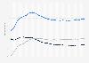 Umsatz auf dem deutschen Telekommunikationsmarkt bis 2016