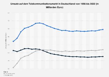 Umsatz auf dem deutschen Telekommunikationsmarkt bis 2017