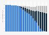 Anzahl der Telefonanschlüsse in Deutschland nach Zugangsart bis 2019