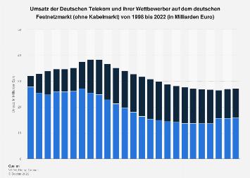 Umsatz der Dt. Telekom und ihrer Wettbewerber im Festnetzmarkt bis 2017