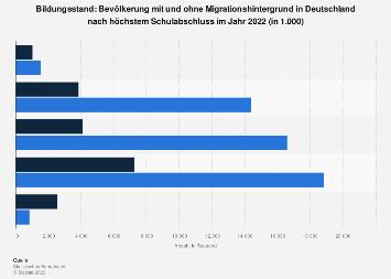 Bildungsstand - Bevölkerung nach Migrationshintergrund und Schulabschluss 2016