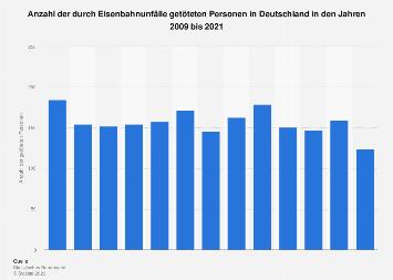 Anzahl der durch Eisenbahnunfälle getöteten Personen bis 2015