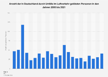 Anzahl der durch Unfälle im deutschen Luftverkehr getöteten Personen bis 2018