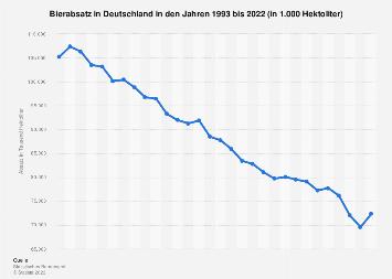 Bierabsatz in Deutschland bis 2016