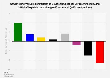 Gewinne und Verluste der Parteien bei der Europawahl in Deutschland 2014
