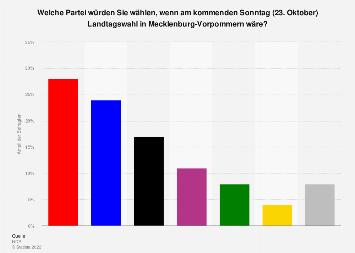 Sonntagsfrage zur Landtagswahl in Mecklenburg-Vorpommern 2016