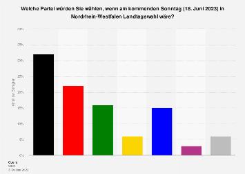 Nordrhein-Westfalen - Sonntagsfrage zur Landtagswahl 2018