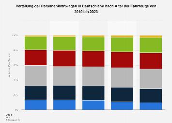 Pkw-Bestand in Deutschland nach Alter der Fahrzeuge 2019