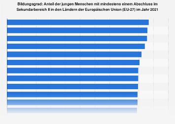 Anteil der jungen Menschen mit Sekundarbereich-II-Abschluss in den EU-Ländern 2016