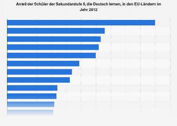 Anteil der Schüler in den EU-Ländern, die Deutsch lernen 2012