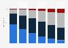 Verteilung der DSL-Anschlüsse nach Downstream-Bandbreite bis 2017