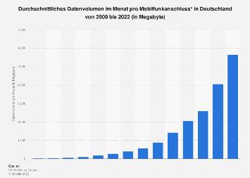 Monatliches Datenvolumen pro Mobilfunkanschluss in Deutschland bis 2018