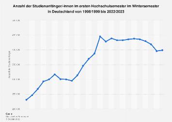 Studienanfänger im Wintersemester in Deutschland bis 2017/2018