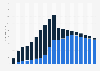 Tägliche Gesprächsminuten der Telekom-Wettbewerber im Festnetz bis 2016