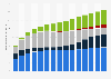 Anzahl von Breitbandanschlüssen nach Verbindungsart bis 2018