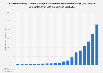 Durchschnittliches Datenvolumen pro Festnetzanschluss in Deutschland bis 2017