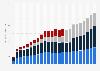 Anzahl der SIM-Karten in Deutschland nach Netzbetreiber bis 2018