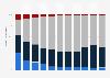 Anteile verschiedener Service-Vorwahlnummern bei Mehrwertdiensten bis 2018
