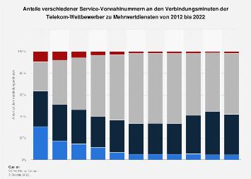 Mehrwertdienste Anteile Verschiedener Service