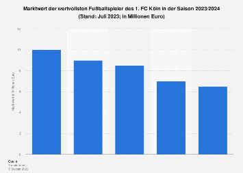 Marktwert der Spieler des 1. FC Köln in 2019