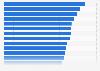 Anteil der Haushalte mit Festnetz- und Mobiltelefonanschluss in Ländern der EU 2015