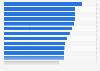 Anteil der Haushalte mit einem Festnetzanschluss in EU-Ländern 2015