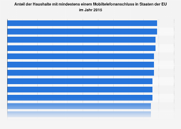 Haushalte mit Mobiltelefonanschluss in EU-Staaten 2015