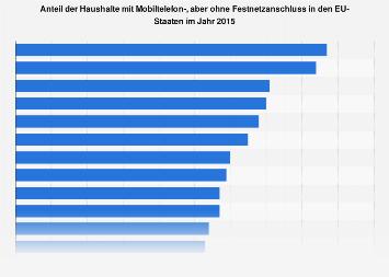 Haushalte in Ländern der EU mit Festnetz- aber ohne Mobiltelefonanschluss 2015