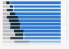 Verteilung der Haushalte mit Mobiltelefonanschluss in der EU nach Bezahlsystem 2014