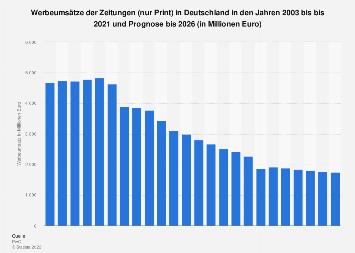 Werbeumsätze der Zeitungen in Deutschland von 2003 bis 2022