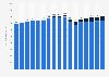 Werbeumsätze im Radiomarkt in Deutschland von 2010 bis 2022