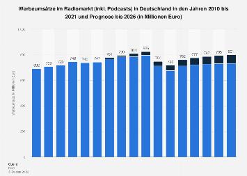 Werbeumsätze im Radiomarkt in Deutschland von 2012 bis 2021